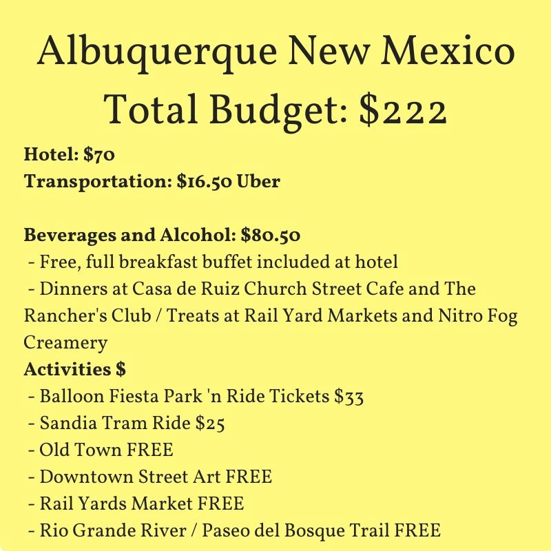 Budget Details of Albuquerque Trip